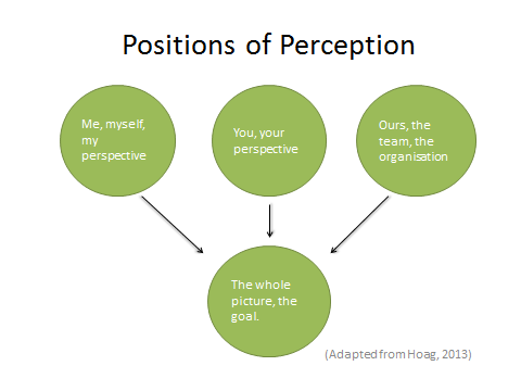 positions of perception